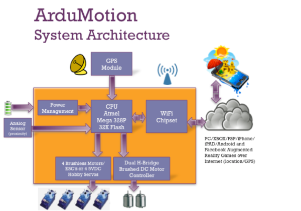 ArduMotionArchitecture